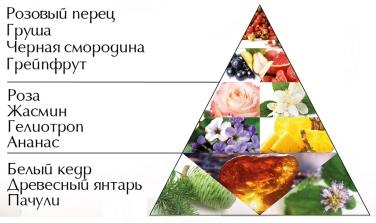 """Пирамида аромата """"Любовь в цветах"""""""